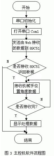 (二)主控机与单片机软件系统的实现